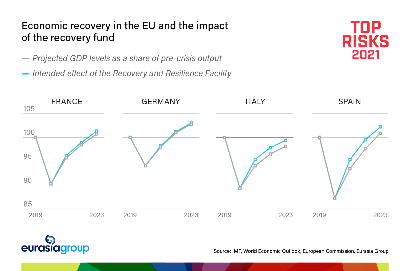 Top Risks 2021 Risk 9: Europe after Merkel graph on economic recovery in the EU and the impact of the recovery fund
