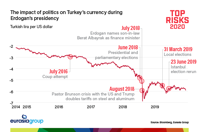 Top Risks 2020: The impact of politics on Turkey's currency during Erdogan's presidency