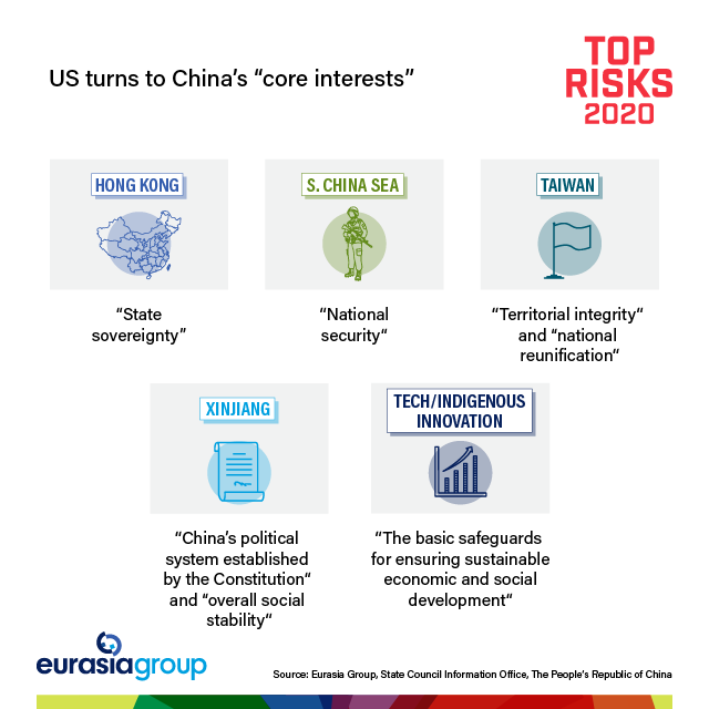"Top Risks 2020: US turns to China's ""core interests"""