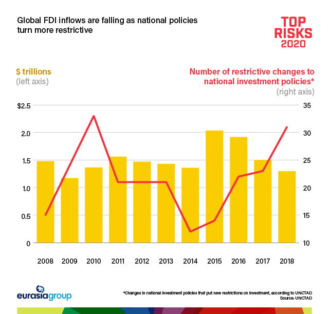 Top Risks 2020: Global FDI inflows are falling as national policies turn more restrictive
