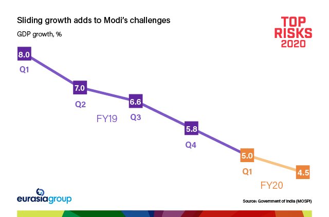 Top Risks 2020: Sliding growth adds to Modi's challenges