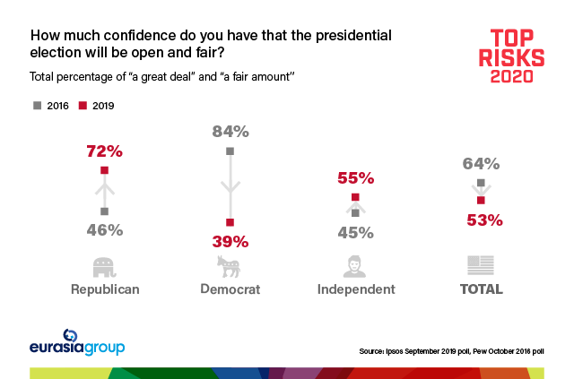 Top Risks 2020: How much confidence do you have that the presidential election will be open and fair?