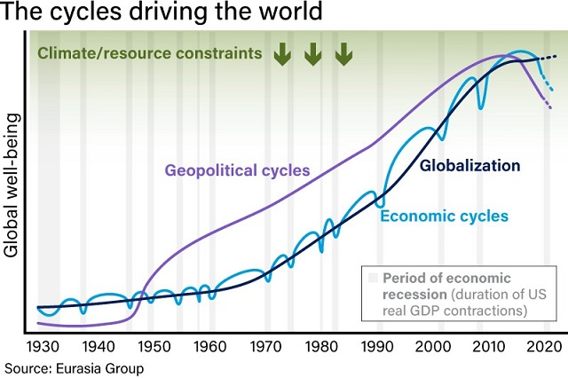 Top Risks for 2020: Coronavirus Edition graph of the cycles driving the world
