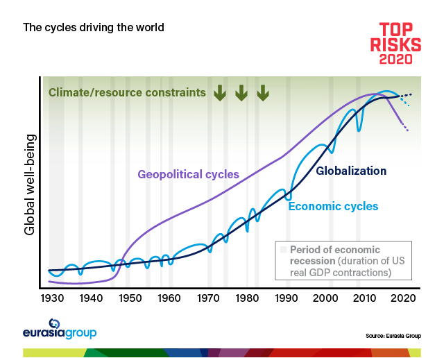 Top Risks 2020: The cycles driving the world