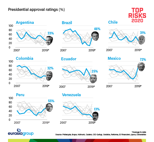 Top Risks 2020: Presidential approval ratings