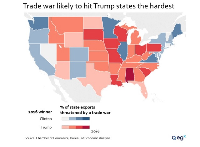 Trade war likely to hit Trump states the hardest