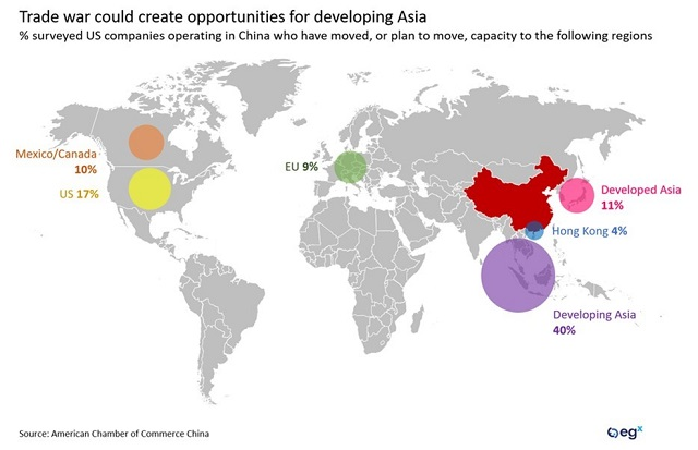 Trade war could create opportunities for developing Asia