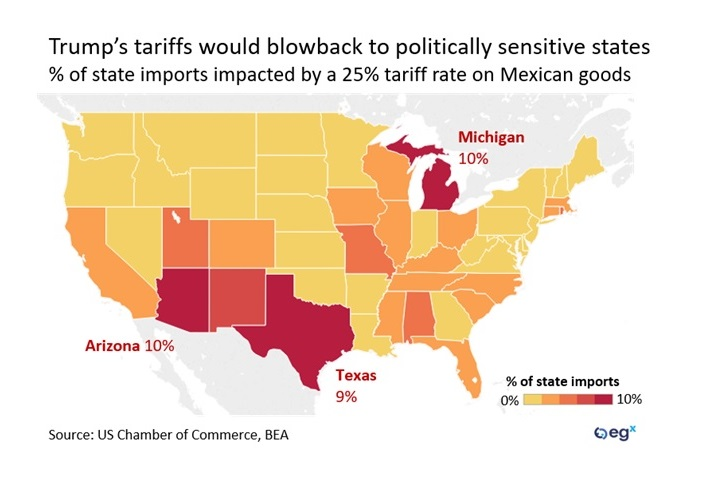 Trump's tariffs on Mexico would blow back to politically sensitive states.