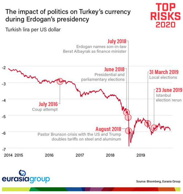 The impact of politics on Turkey's currency during Erdogan's presidency