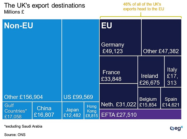The UK's export destinations