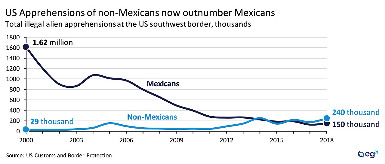 US apprehensions of non-Mexicans now outnumber Mexicans