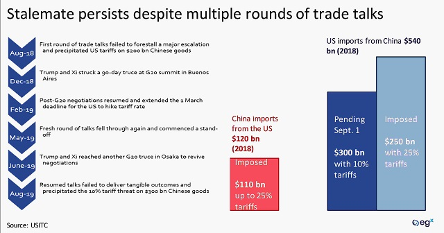 US-China trade stalemate persists despite multiple rounds of negotiations.