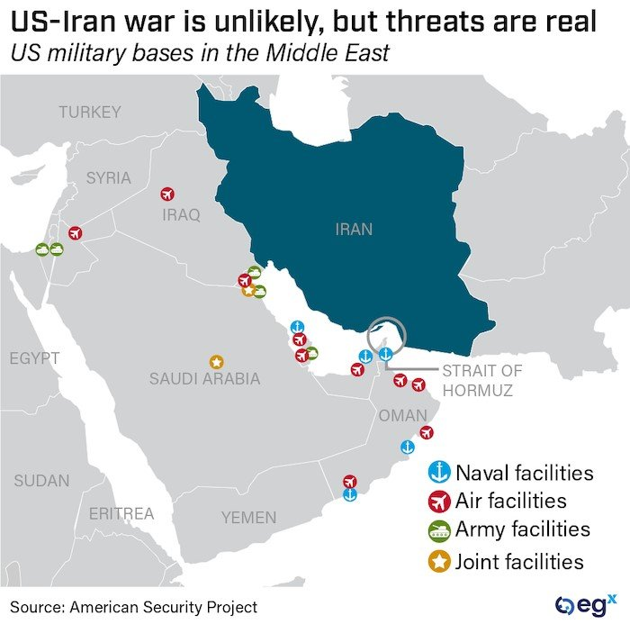 US-Iran war is unlikely, but threats are real.