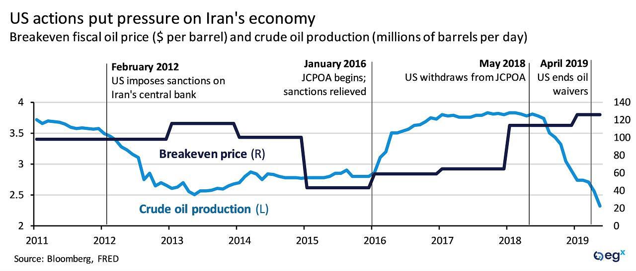 US actions put pressure on Iran's economy.