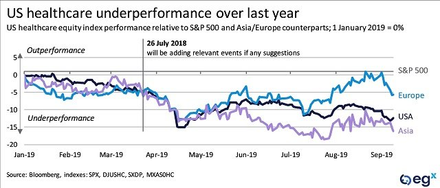 US healthcare underperformance over last year