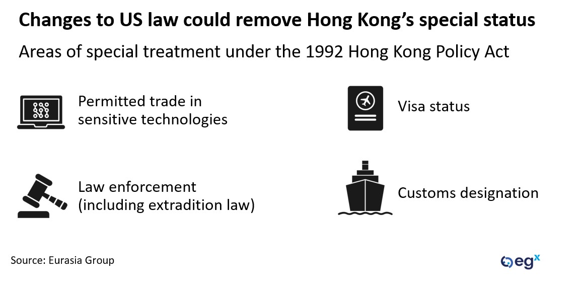 Changes to US law could remove Hong Kong's special status