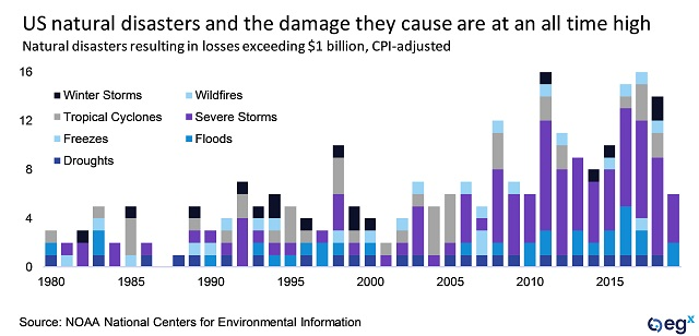 US natural disasters and the damage they cause are at an all-time high