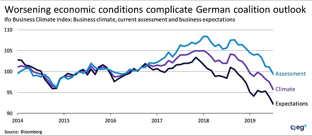 Worsening economic conditions complicate German coalition outlook.