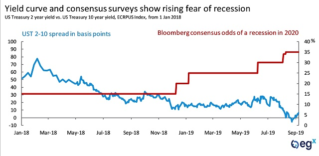 Yield curve and consensus surveys show rising fear of recession